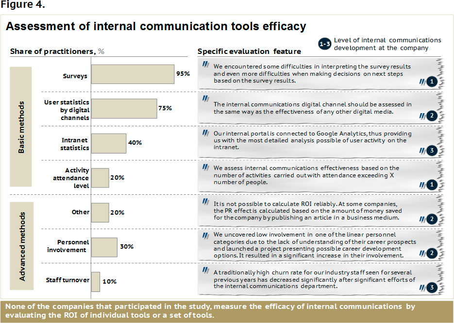 Top 6 Tips For Multinationals To Improve Internal Communication